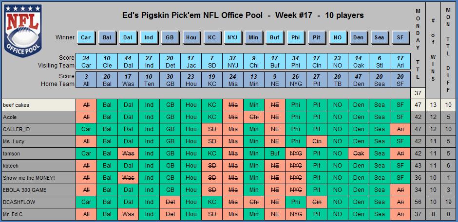 Ed's NFL Office Pool - Player Picks
